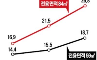 강남권 아파트값 3.3㎡ 당 8000만원 넘었다
