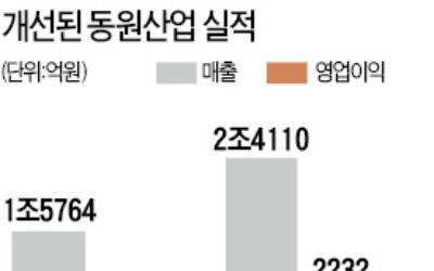 참치값 뛰고 연어 유통 '날개'… 동원산업 매출 2조 첫 돌파