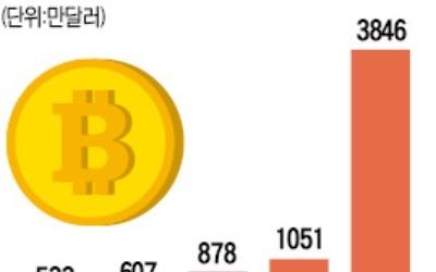 1월 해외여행경비 반출액 15배↑… '가상화폐 원정투기'에 사용 의심