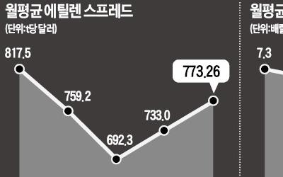급락장서 기관 '러브콜' 쏟아진 정유·화학주