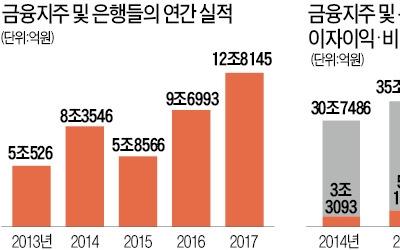은행권 작년 순이익 12조5000억원 '사상최대'