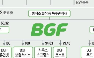 '지주사 굳히기' BGF, 1조 공개매수 흥행할까