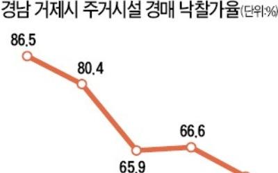 '시세 반값 수준'… 거제 아파트 경매시장 '한파'