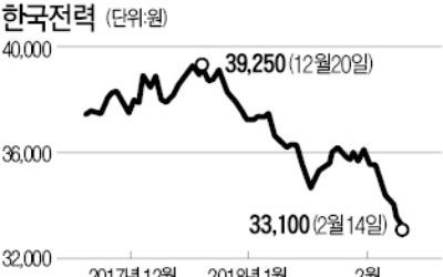 주가 바닥이라더니… 한숨 늘어가는 한전 투자자들