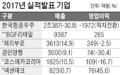 한국항공우주 지난해 '적자전환'