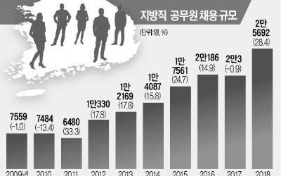 올 지방공무원 2만5692명 채용… 역대 최대규모