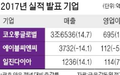 코오롱글로벌, 영업익 695억 14.5% 증가