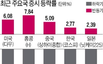 최근 2주간 미국 증시 6% 올랐는데… 한국은 2.7% 상승