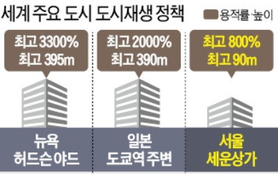 """""""강남 집값 잡을 해법은 뉴욕·도쿄식 도심 개발"""""""