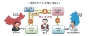 비트코인 '김치 프리미엄' 활용 1700억대 불법 환치기