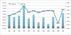 꼬마빌딩·상가 인기… 1월 상업시설 낙찰가율 '역대 최고'