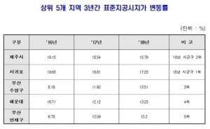 제주도 3년째 땅값 상승률 1위… 서울은 연남·성수동 '뜨거워'