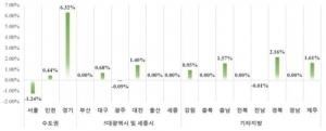 1월 민간아파트 분양가 3.3㎡당 1036만원… 전월비 0.73%↑