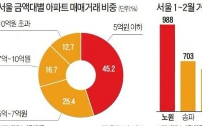 서울 아파트는 10억 넘는다고?… 1~2월 거래 절반이 5억 이하