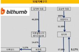 [가상화폐 광풍의 승자]④ '매출 1조 클럽' 노리는 빗썸...불투명한 지배구조 논란