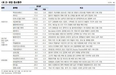 """""""3월 중소형주 포트폴리오 재정비 시기""""…유망 종목은?"""