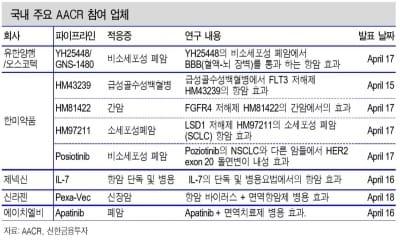 국제학회의 계절…국내 제약·바이오 성과 대거 공개