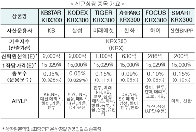 KRX300 추종 ETF 26일 첫선…6개 상장