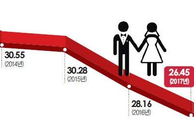 청년 실업·뛰는 집값에 혼인율 47년 만에 '최저'