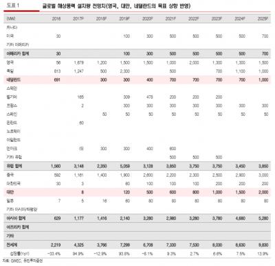 """""""씨에스윈드, 해상풍력 시장 조기진입…중장기 성장모멘텀""""-유진"""