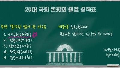 20대 국회 '결석왕' 서청원…톱20 중 17명 자유한국당