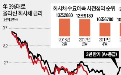 2월 회사채 청약 13조 '역대 최대'
