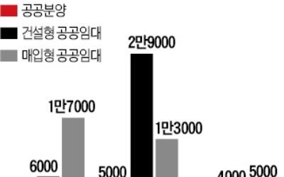 서울 공공주택 2만5000가구 공급