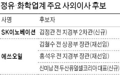 정유·화학사, 사외이사 선호 1위 '전 산업부 장·차관'