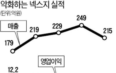 한솔서 떨어져 나온 넥스지… 생존방안은 '묻지마 사업 확장'?