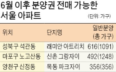 꽉 막힌 분양권 거래… 6월 이후 '숨통' 트이나