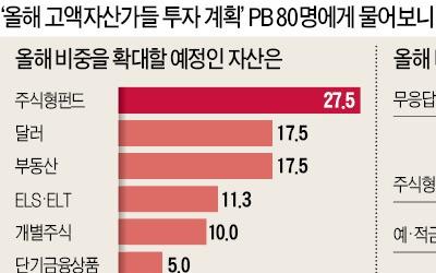 """""""규제·금리상승 여파, 주거용 부동산 보유 비중 줄일 것"""""""