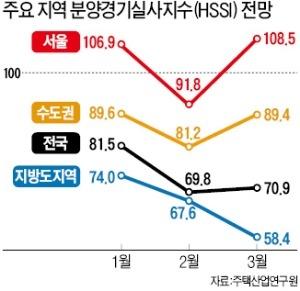 분양시장… 서울만 봄, 지방은 '한겨울'