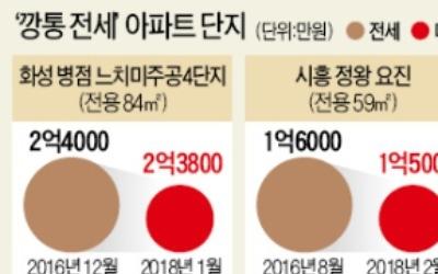 화성·시흥·천안 '깡통주택' 속출