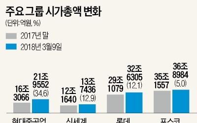 '유통 라이벌' 롯데·신세계, 증시서 수익률 경쟁 '후끈'