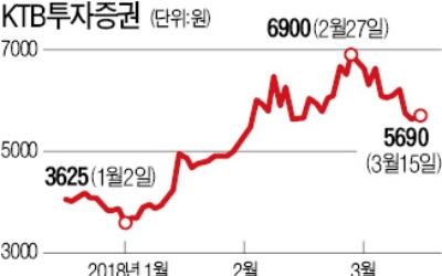 KTB투자증권, 크라우드펀딩 점유율 63%로 업계 1위