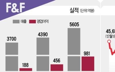 '디스커버리' 대박에… F&F, 영업익 2배 '껑충'