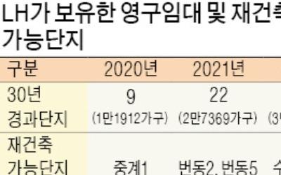 안전진단 강화에 영구임대 재건축 '유탄'