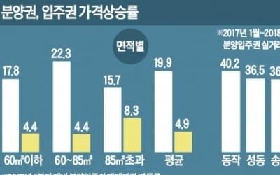 수도권 분양·입주권 가격 1년새 7.4% 올라