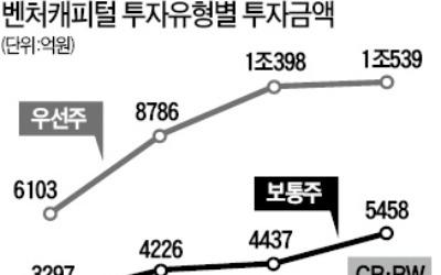 """증권사 신탁 투자 조이는 금감원… 벤처업계 """"돈줄 마른다"""" 비상"""