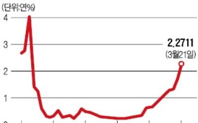 """100조달러 움직이는 리보 급등… """"미국 금리 인상보다 더 주목해야 할 사건"""""""