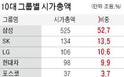 SK·현대重·LG 順 많이 늘었다