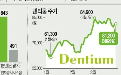 '고령화시대 수혜株' 덴티움… 해외 실적이 주가 올린다