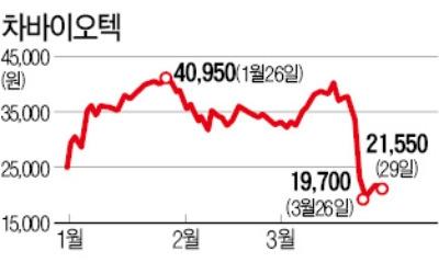 """""""감사의견 공시 前 지분매각""""… 금감원, 상장사 28곳 점검"""