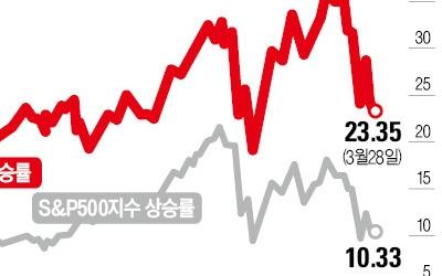 몸집 커진 기술株… 글로벌 증시 위협