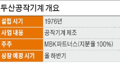 """두산공작기계, 상장 주관사단 선정… """"올해 유가증권시장 입성 계획"""""""