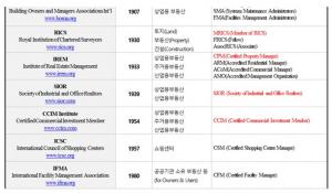 한국형 부동산자산관리사(KPM) 양성이 필요한 이유