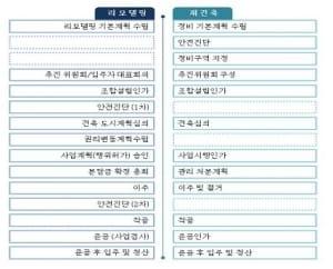 '재건축 대신 리모델링'… 서울시, 시범단지 5곳 만든다