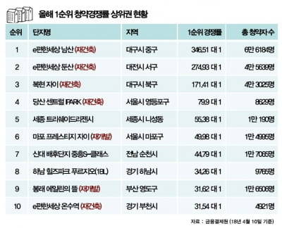 """""""청약경쟁률 상위 10곳 중 7곳,  재개발·재건축 단지"""""""