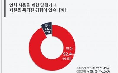 """익명 SNS 블라인드, 승무원 1000명 설문하니…""""92%가 연차 제때 못 쓴다"""""""