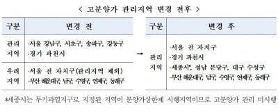 '성남 분당·대구 수성' 고분양가 관리지역 추가 지정
